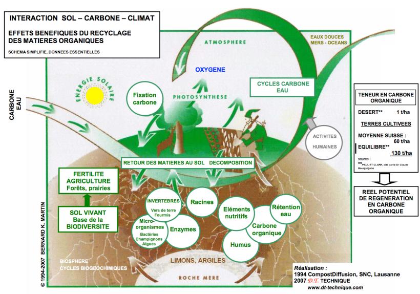 Cycles Carbone-Eau-Agriculture