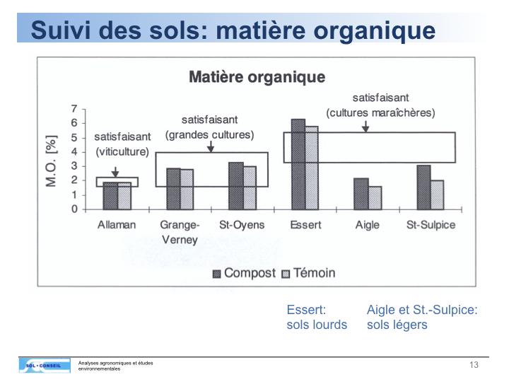 "BKM : Dia 2 - L'effet ""augmentation de l'humus"" (matière organique) varie selon les types de sols"